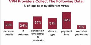 26 провайдеров VPN, которые собирают данные о вас