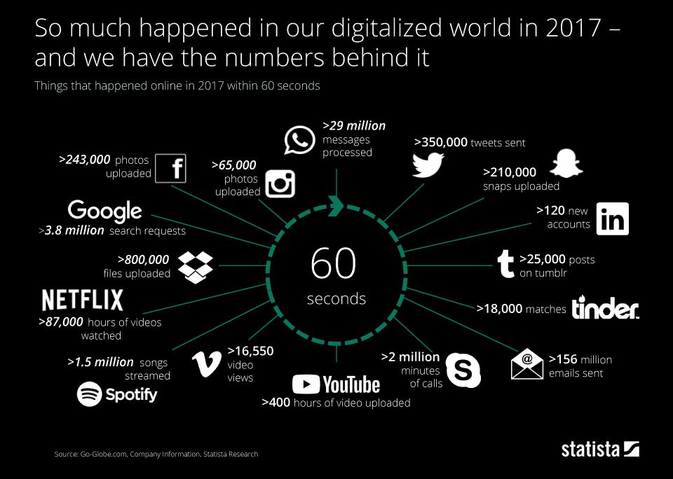 Инфографика: Что происходило за одну минуту в интернете в 2017 году